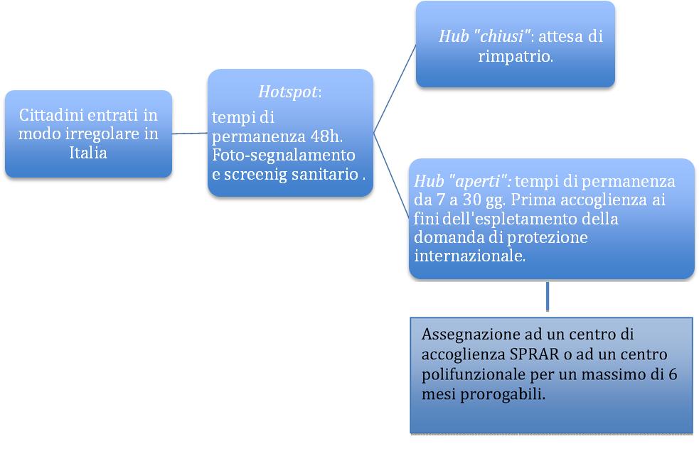 Il Sistema Di Accoglienza In Italia